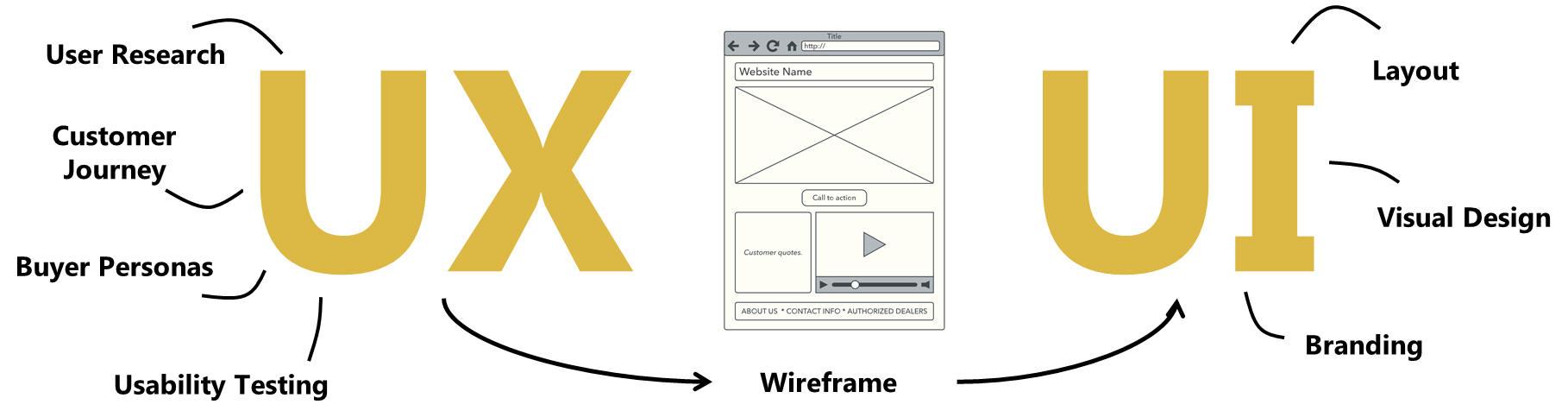 UX-UI-Design - Bitterdesign